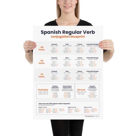 spanish conjugation poster