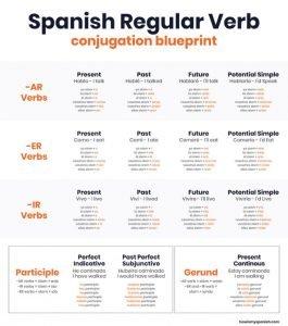 spanish conjugation sheet