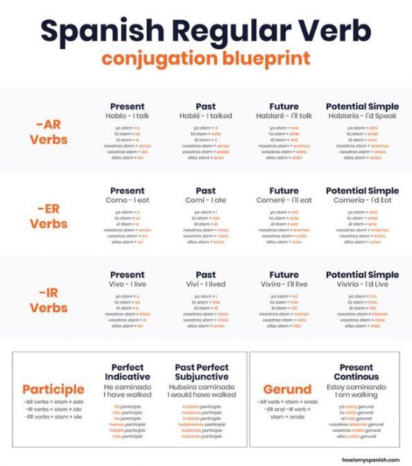 spanish-conjugation-sheet