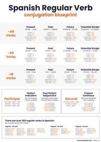 Spanish conjugation chart - verbs - B2 poster